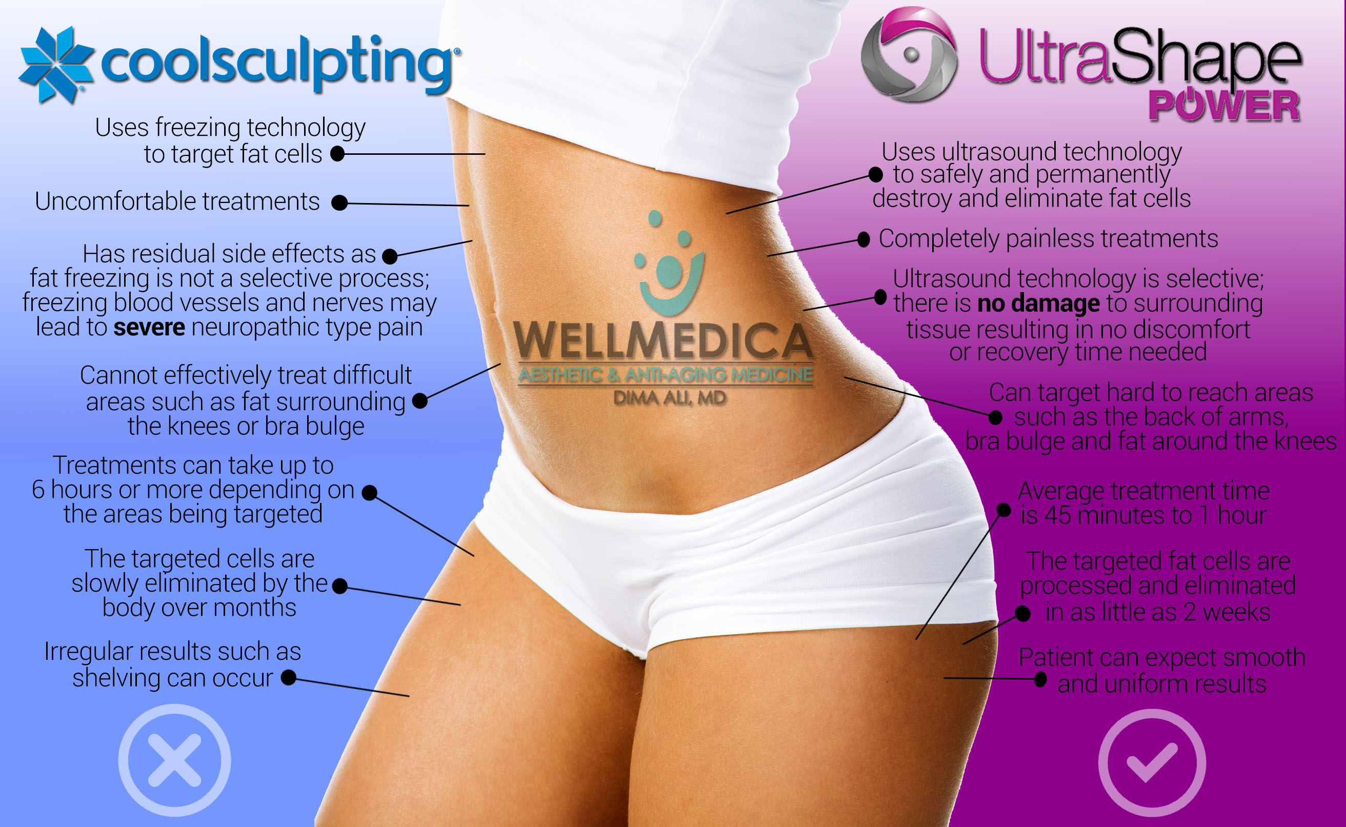 Reston Coolsculpting Permanent Fat Destruction VS UltraShape Power Dr. Dima