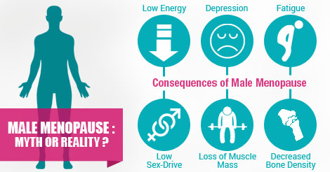Andropause Treatment What is Male Menopause