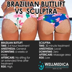 Sculptra Buttlift for WellMedica